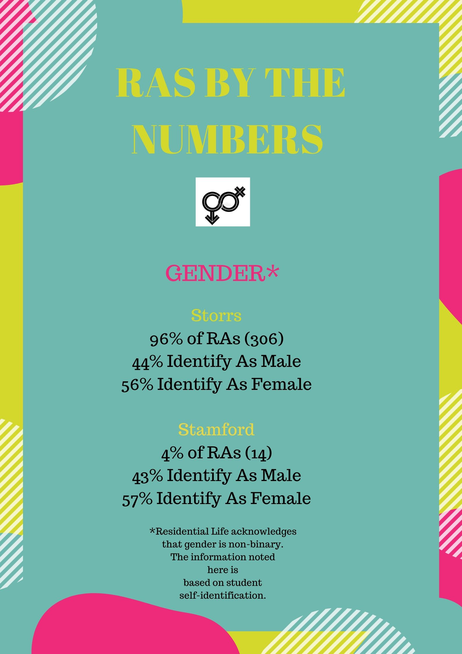 RAs by the numbers: Gender (Residential Life acknowledges that gender is non-binary. The information noted is based on student self-identification. Out of 96% of RAs at Storrs, 44% identify as male and 56% identify as female. Out of 4% of Stamford RAs, 43% identify as male and 57% identify as female.