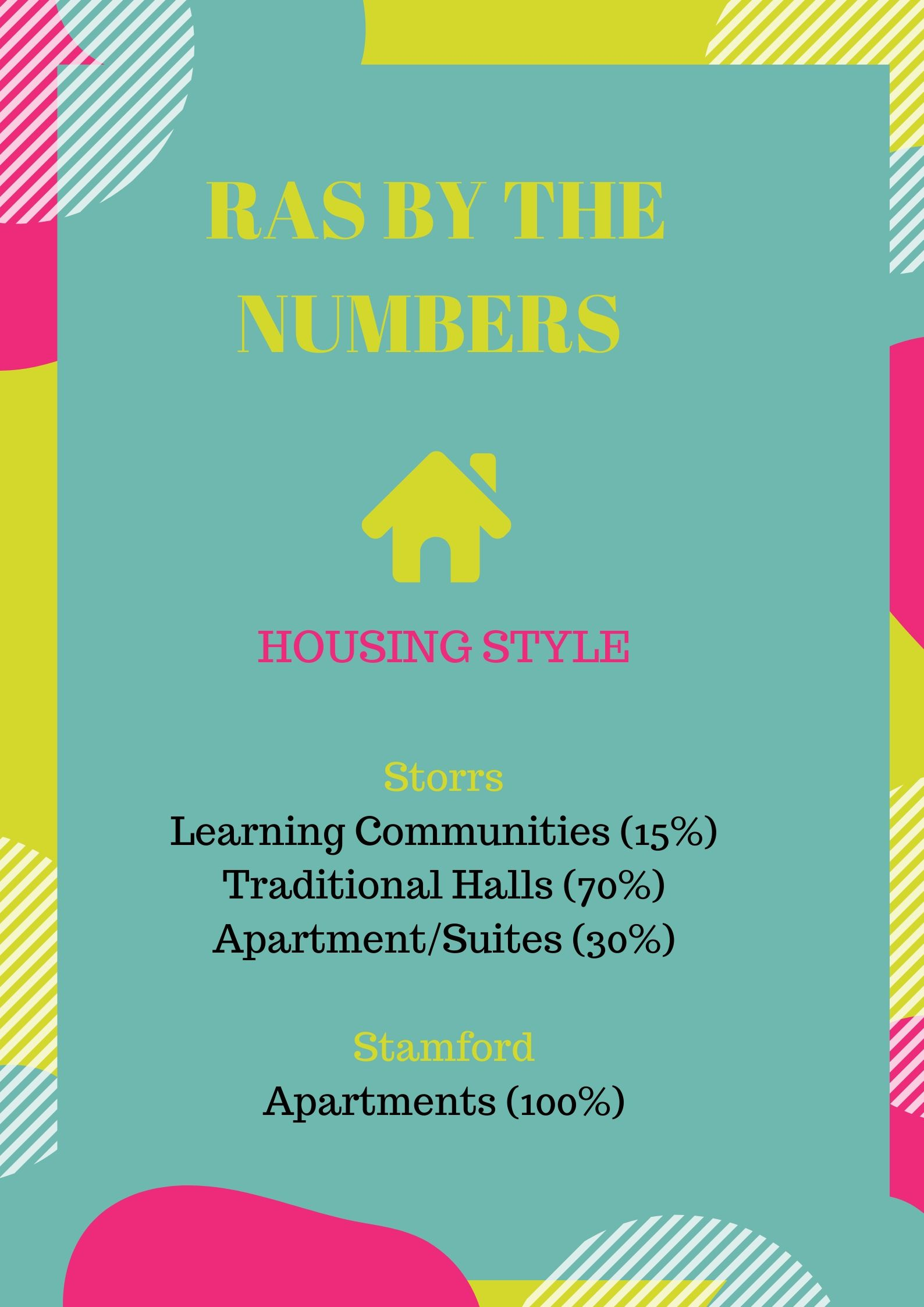 RAs by the numbers: Housing Style. At Storrs, the housing styles are 15% Learning Communities, 70% Traditional Halls, and 30% Apartment/Suites. In Stamford, they are 100% apartments.