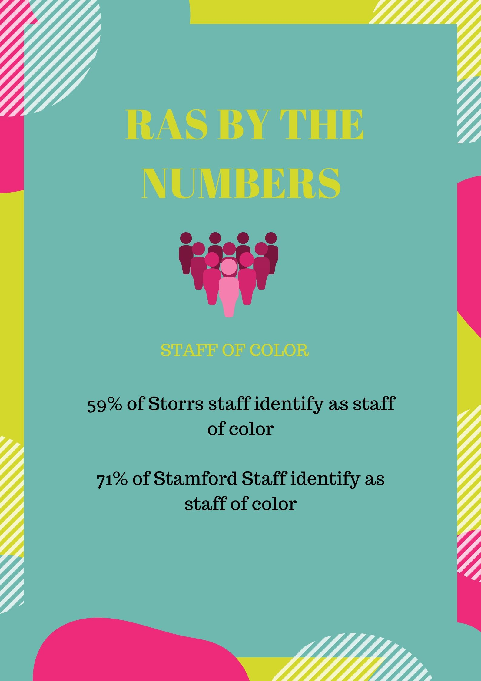 RAs by the numbers: Staff of Color. 59% of Storrs staff identify as staff of color and 71% of Stamford staff identify as staff of color.