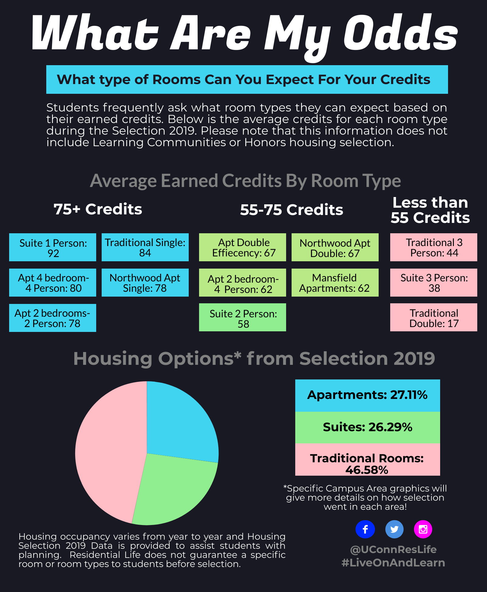 Housing Selection credits for each room type